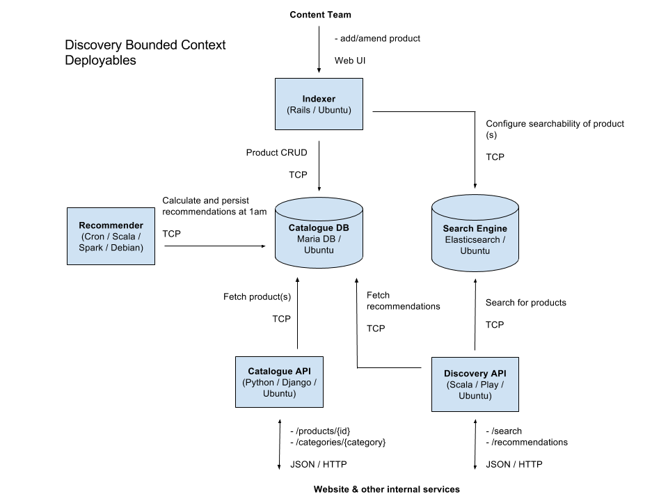 Domain Driven Architecture Diagrams Nick Tunes Tech Strategy Blog