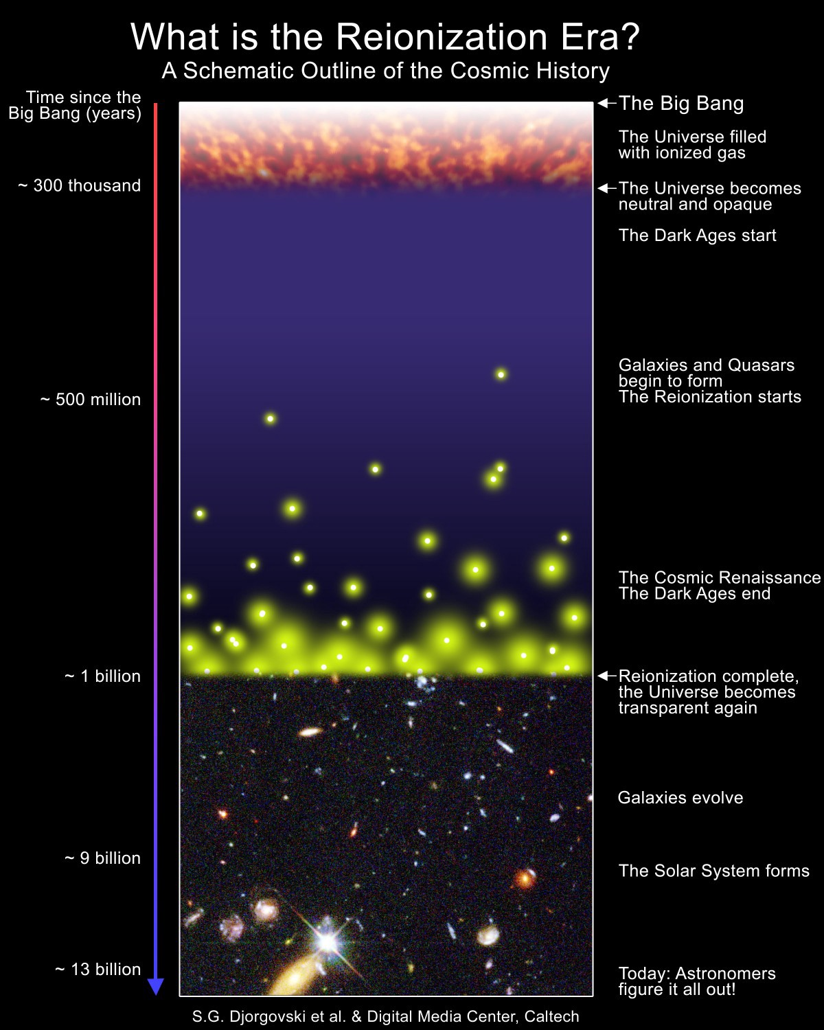 Hubble Shatters The Cosmic Distance Record