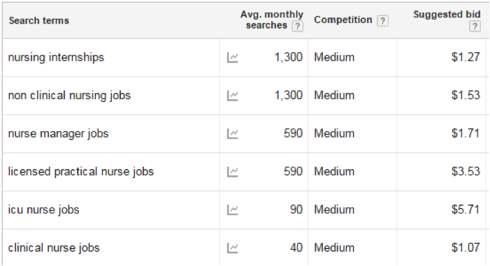adwords SEO nurse rank