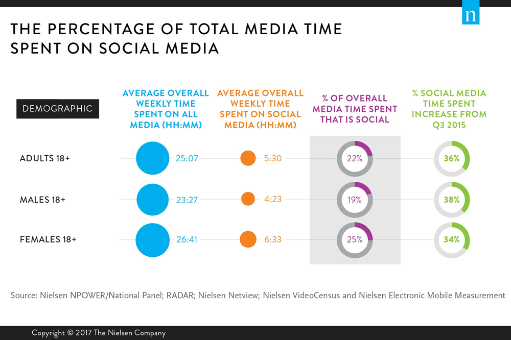 how does the media inform people The use of social media does vary by younger adults are more likely to find news through web-based media younger people are three times more likely to discover.