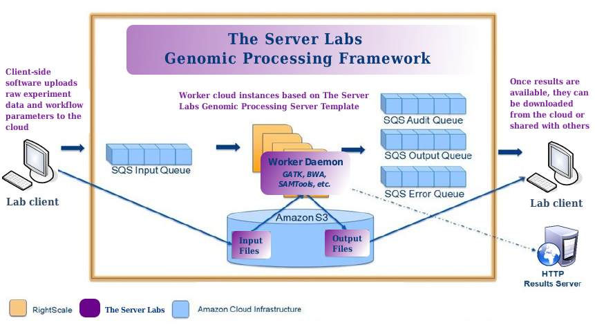 The Server Labs Genomic Processing Framework