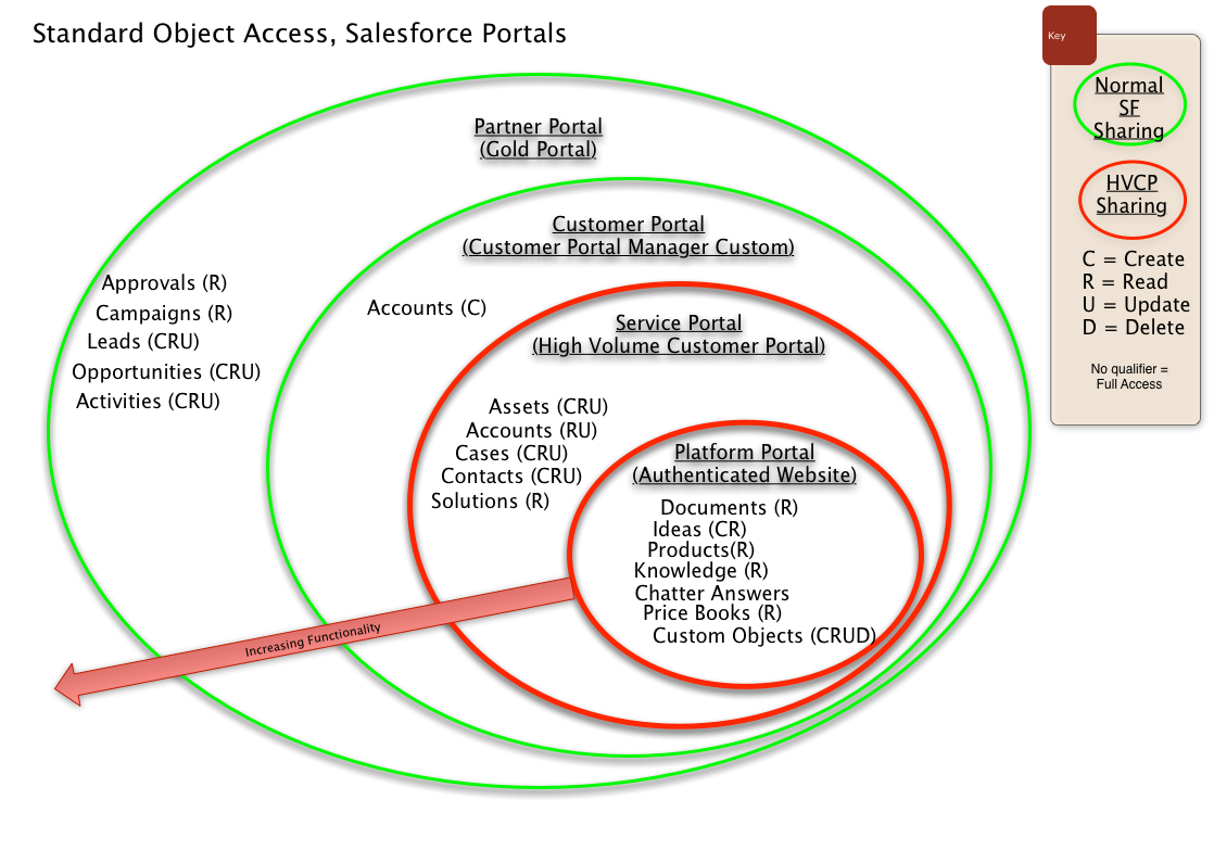 salesforce standard object access by community or portal license type