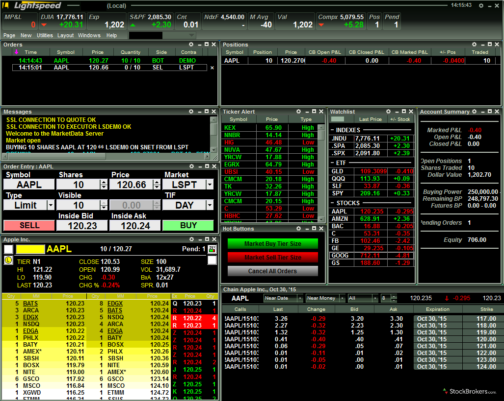 Options day trading service