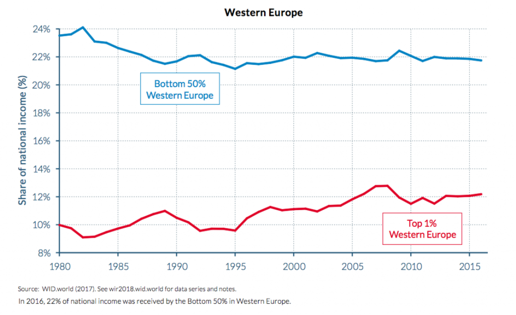 Income for bottom 50% and top 1% in Western Europe - stable shares.