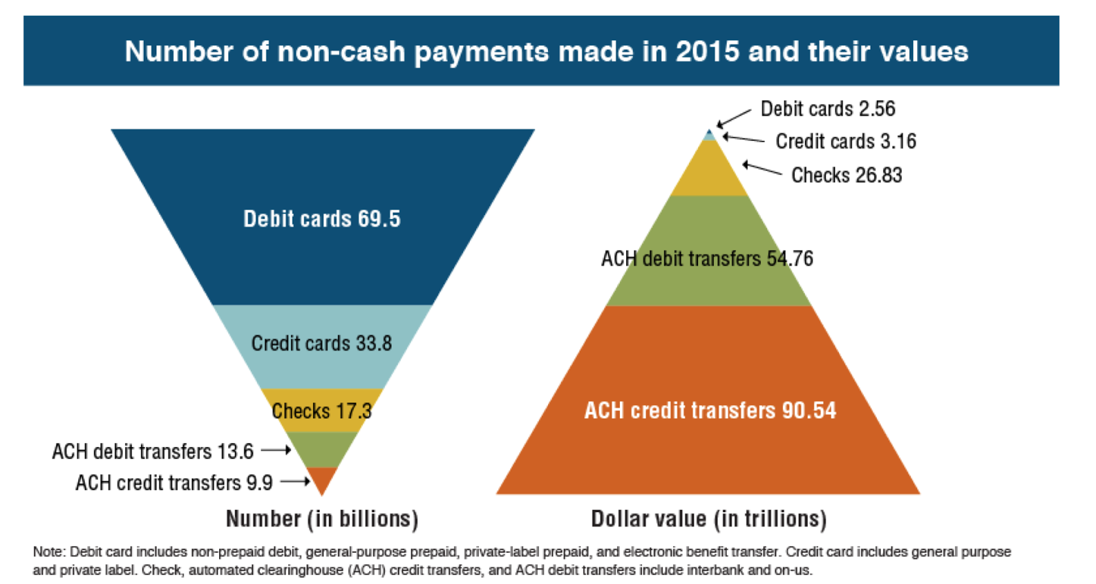Non Cash Payments In 2017