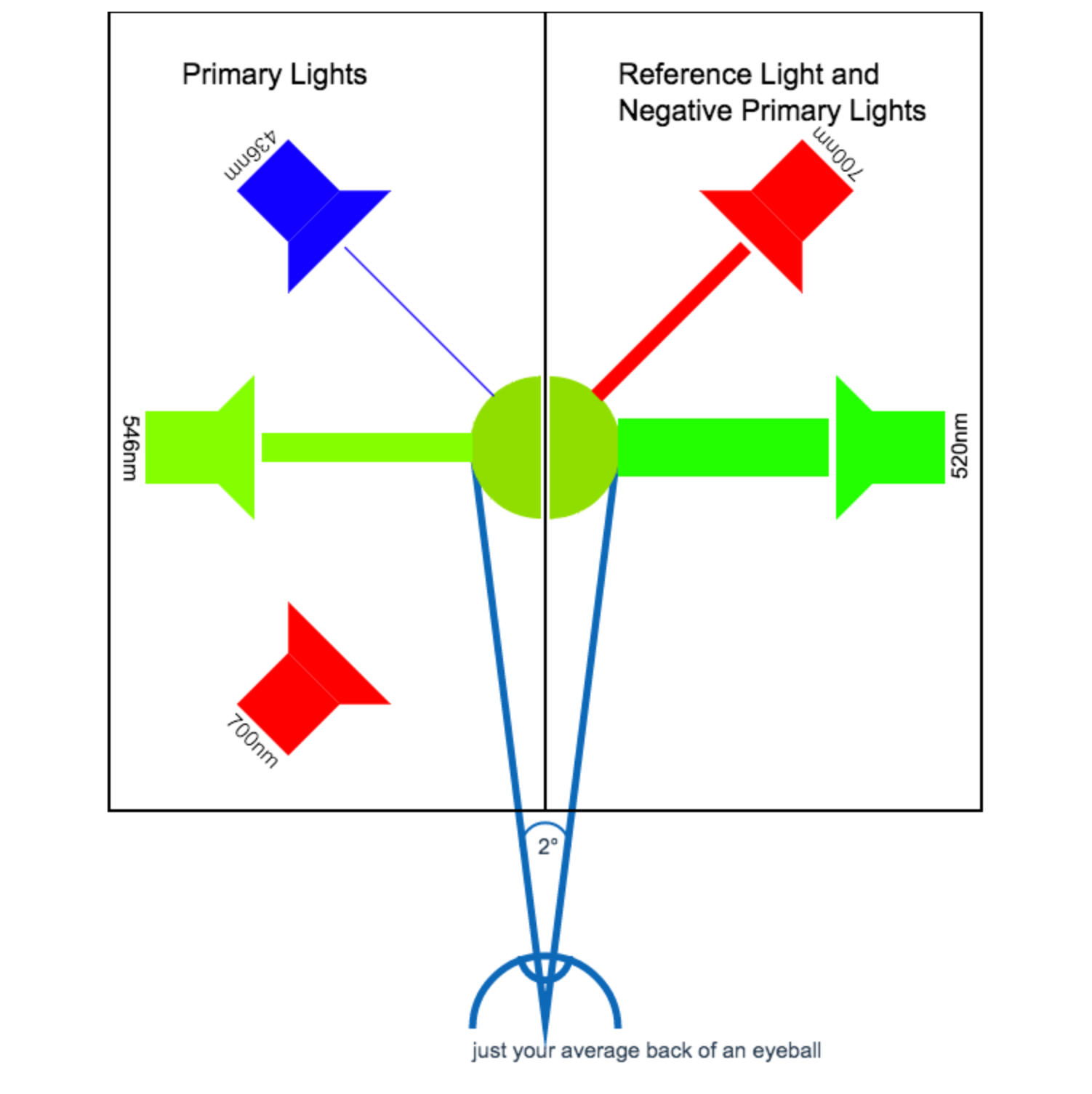 A Beginners Guide To Cie Colorimetry Color And Imaging Medium Yellow Section Sensor Determining Light Systems Is Colours 520nm An Example Of Bright Green That Wasnt Achievable With The Test Primaries Unless Negative Amount Red Was Used
