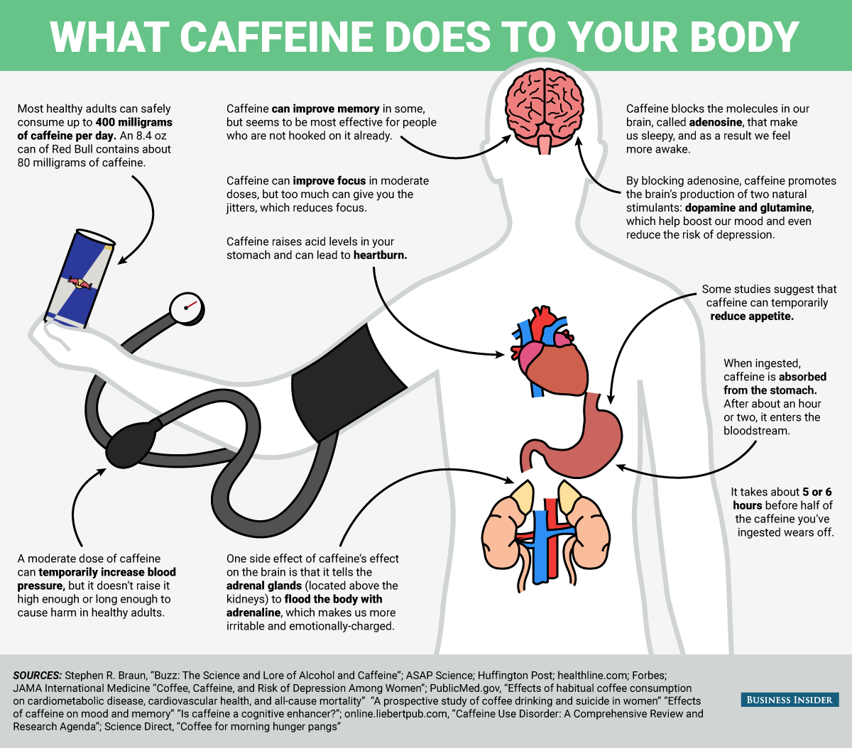Complete Guide on How Caffeine Affects Our Body (And Alternatives ...