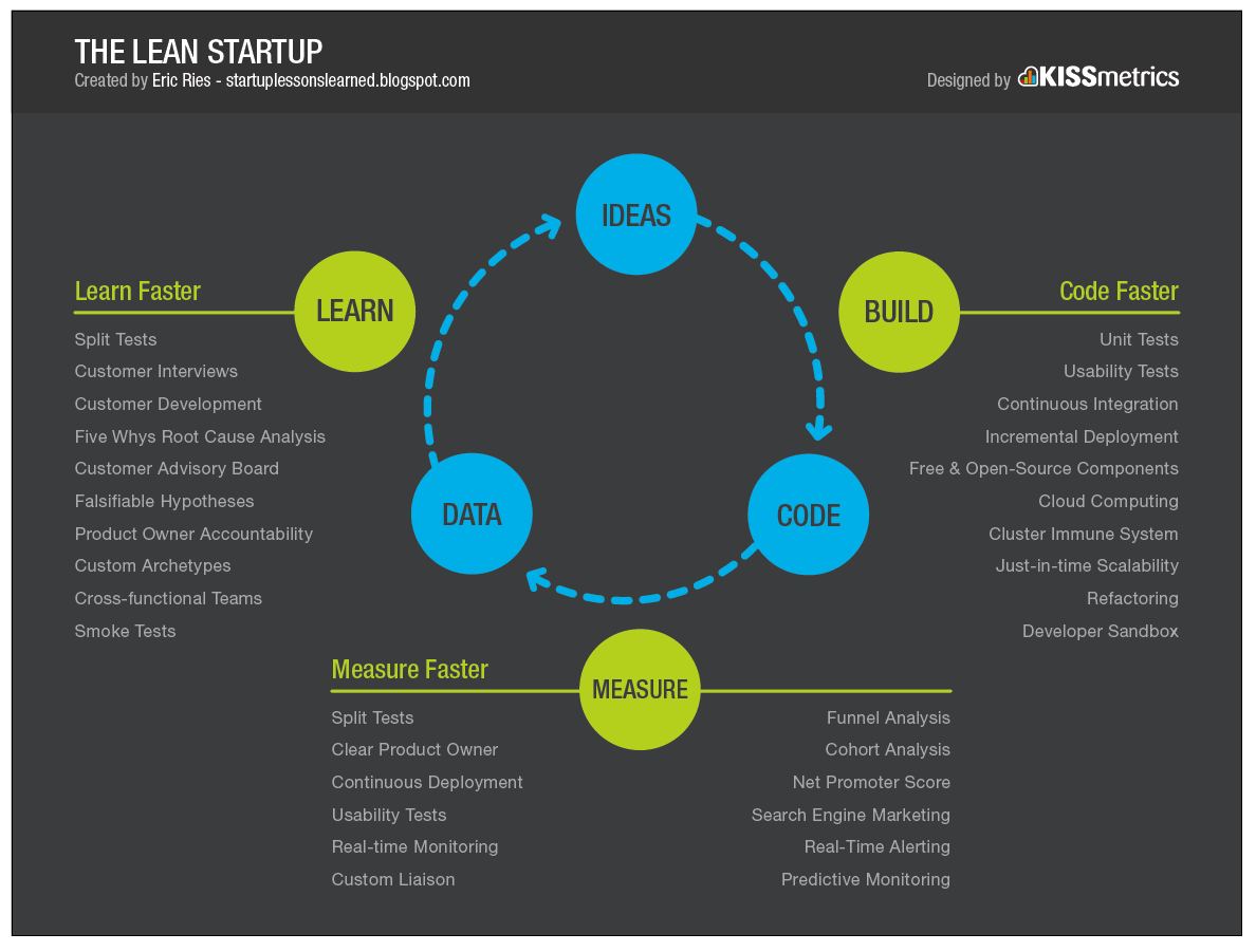 How To Define Your Minimum Viable Product Better World Medium