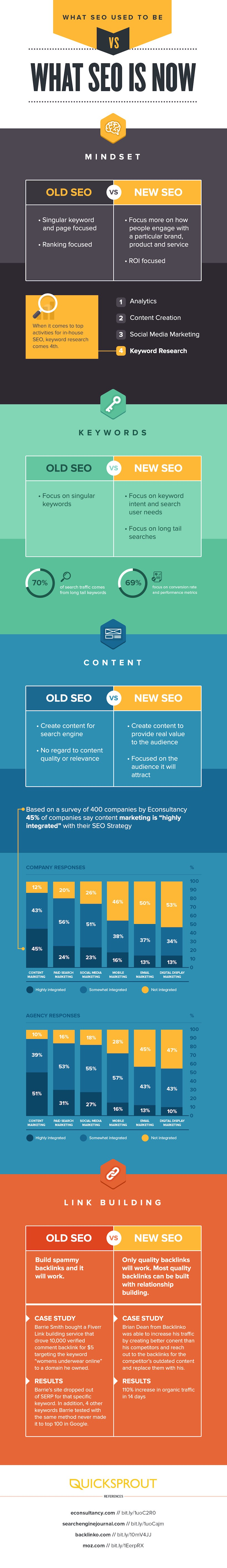 SEO Infographic: What SEO Used To Be Versus What SEO Is Now