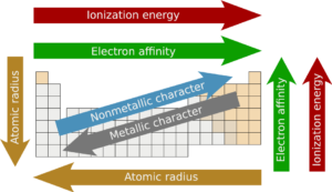 8 chemistry trends across the periodic table explained 1 force of attraction urtaz Images