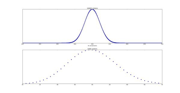An introduction to Bayesian timeseries analysis with Python.  #MachineLearning #DataScience