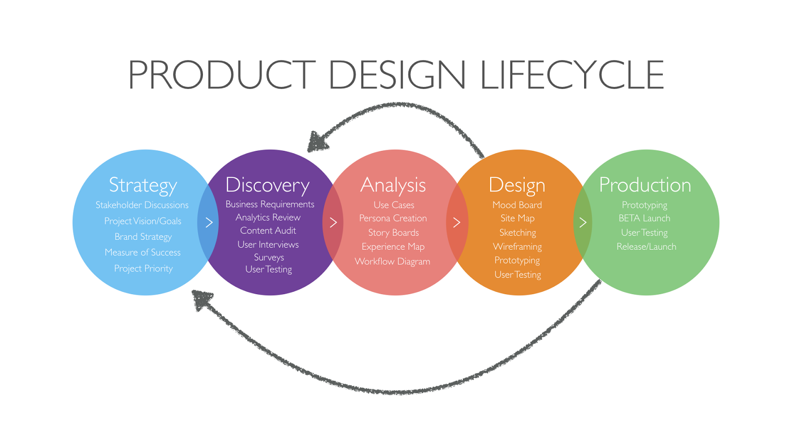 Product design playbook ux collective for Product service design