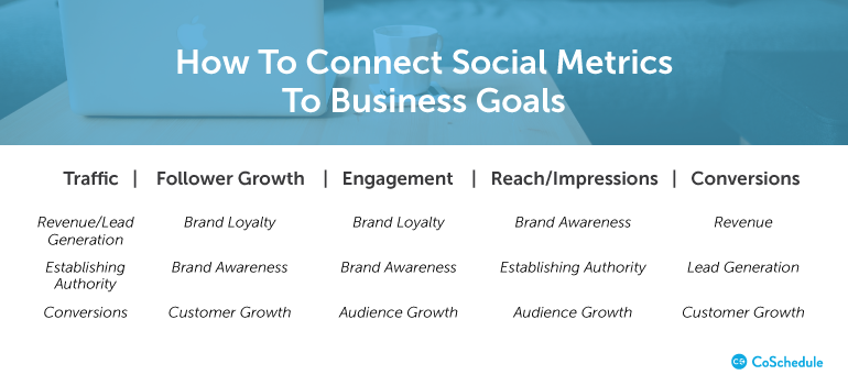 How To Set SMART Social Media Marketing Goals For Your ...