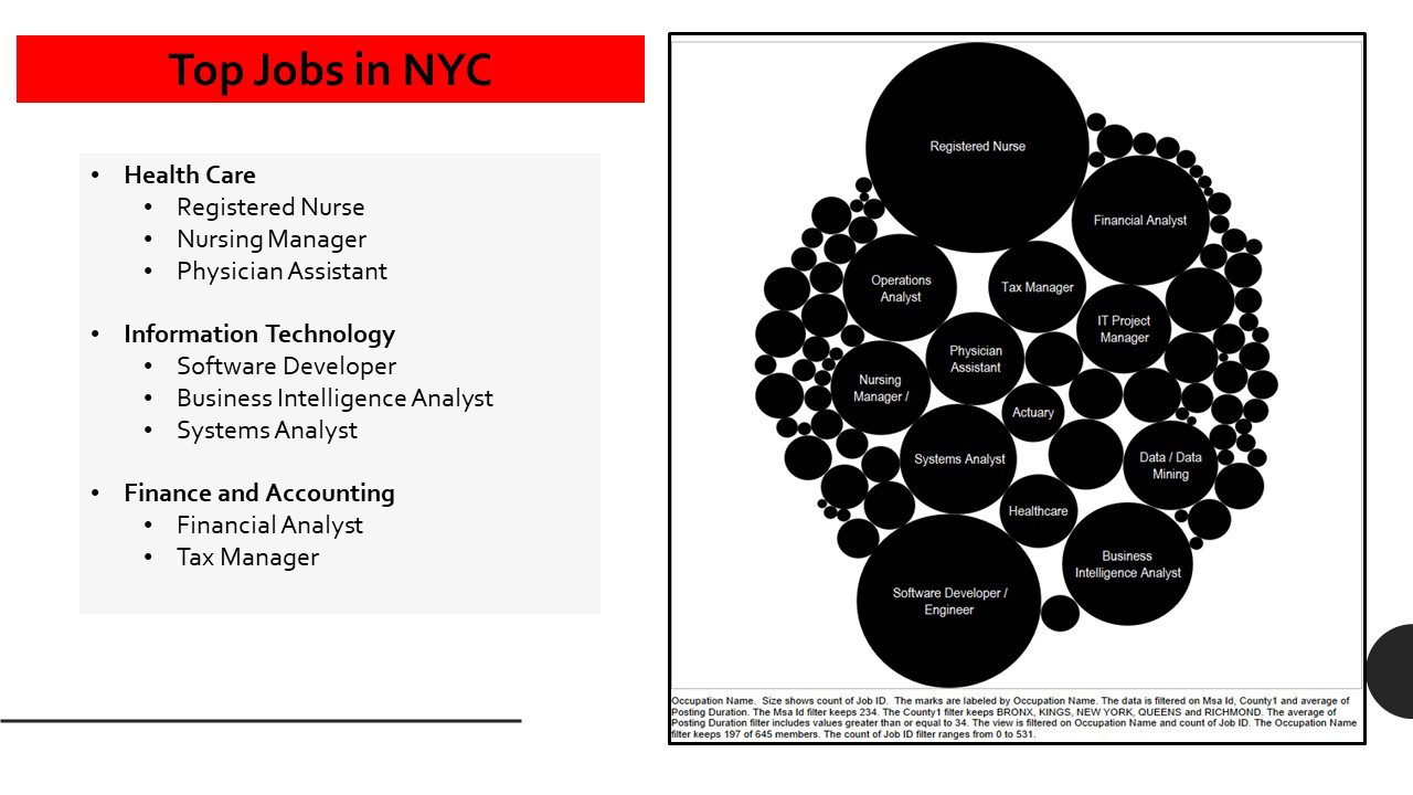 Reducing skills gap in the city of new york towards data science the top jobs in nyc are then deeply analyzed and i attempt to do this by compiling the experience level education name of the certificate 1betcityfo Image collections