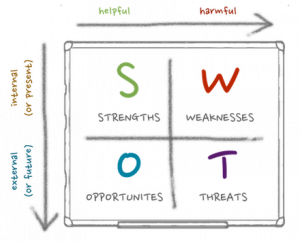 cp food company thailand swot analysis