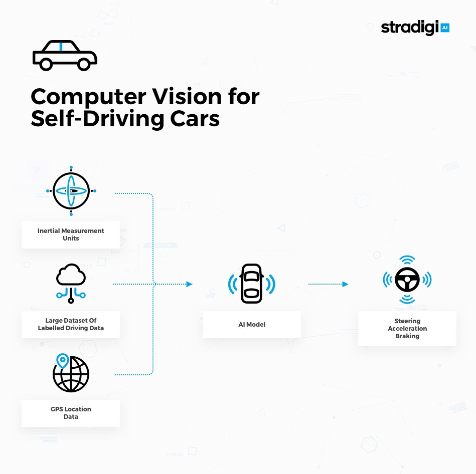 Computer Vision for Self-driving Cars