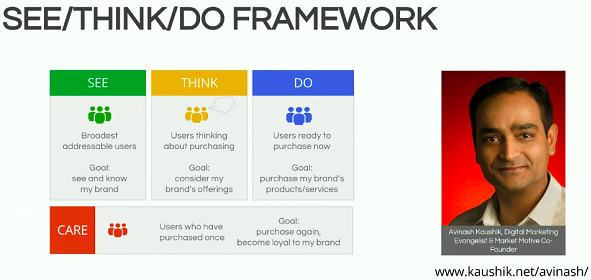 Framework See Think Do Care