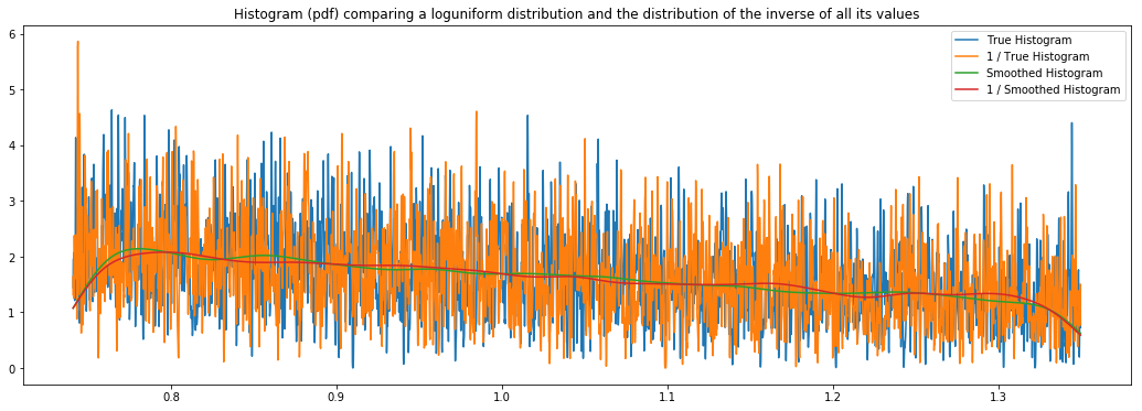 Histogram for an Hyperopt loguniform distribution, and its inverse