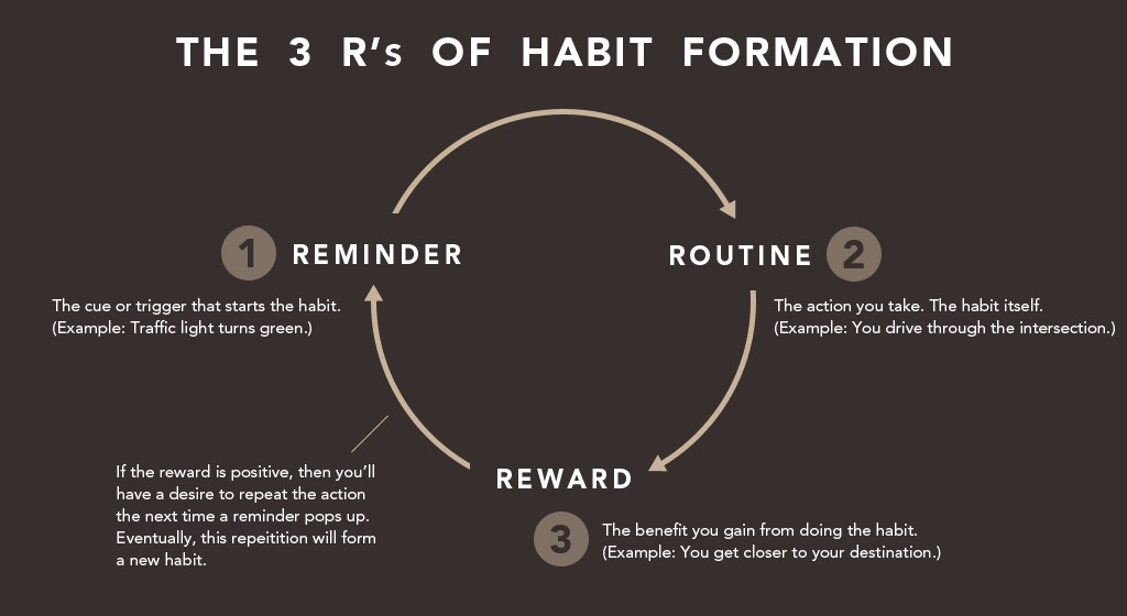 how to change my habits