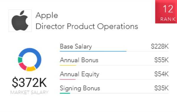 Director Of Operations Salary >> The Top 10 Highest Paying Jobs At Apple Paysa Medium