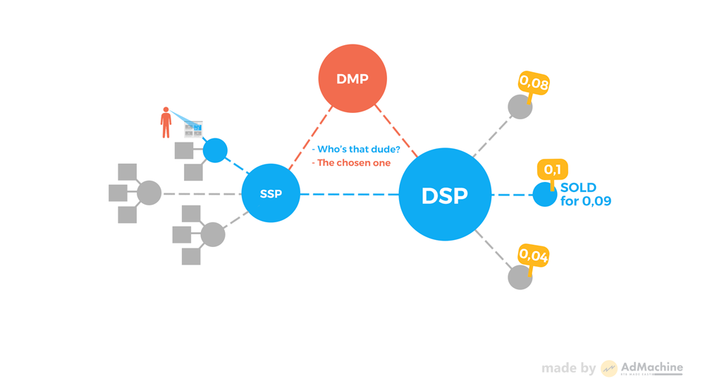 What is DMP