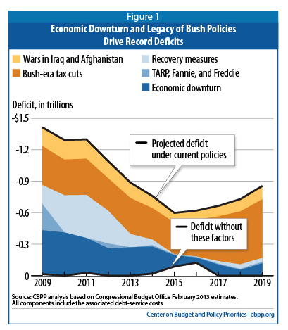Economic Downturn and Legacy of Bush Policies Continue to Drive Large Deficits
