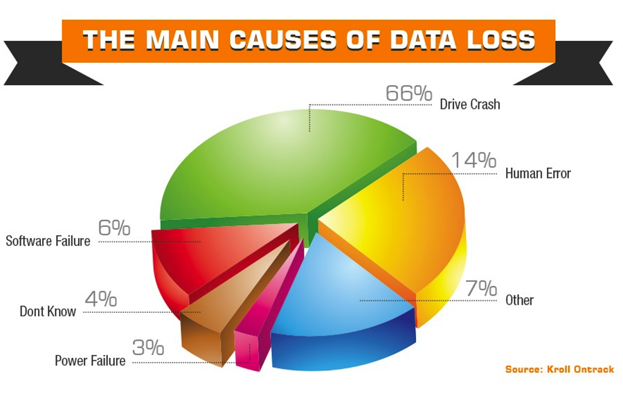 The Five Stages Of Grief Over The Death Of Pie Charts