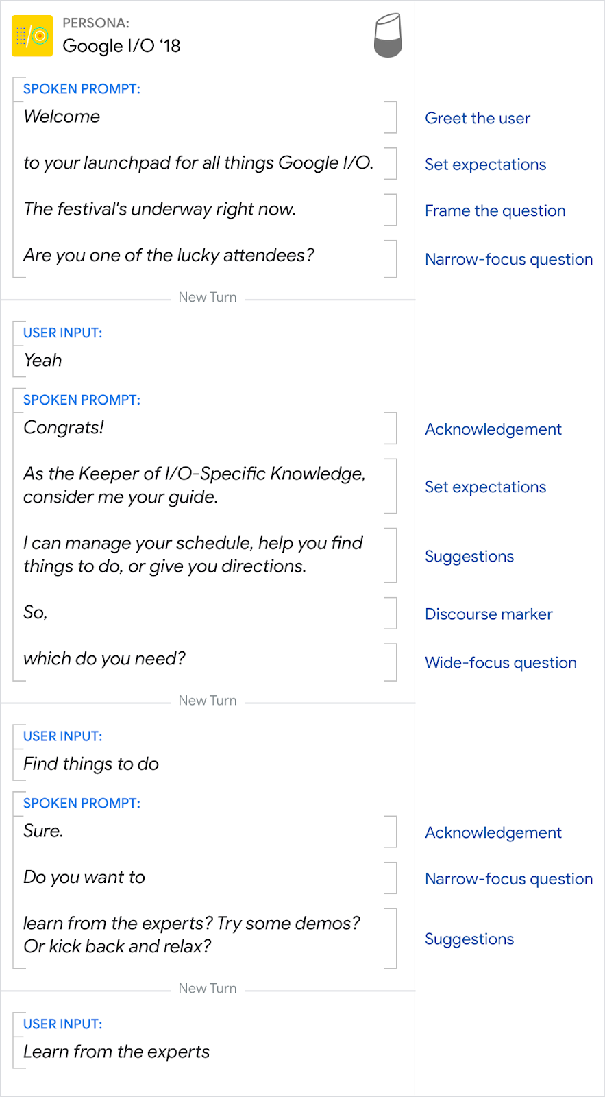 How We Designed It The Google I O 18 Action For Assistant Logic Flow Diagram Example Complex Diagrams Recognition Grammar Issues Etc Started With A Spoken Dialog In Which Our User Anna Is Currently At And Wants