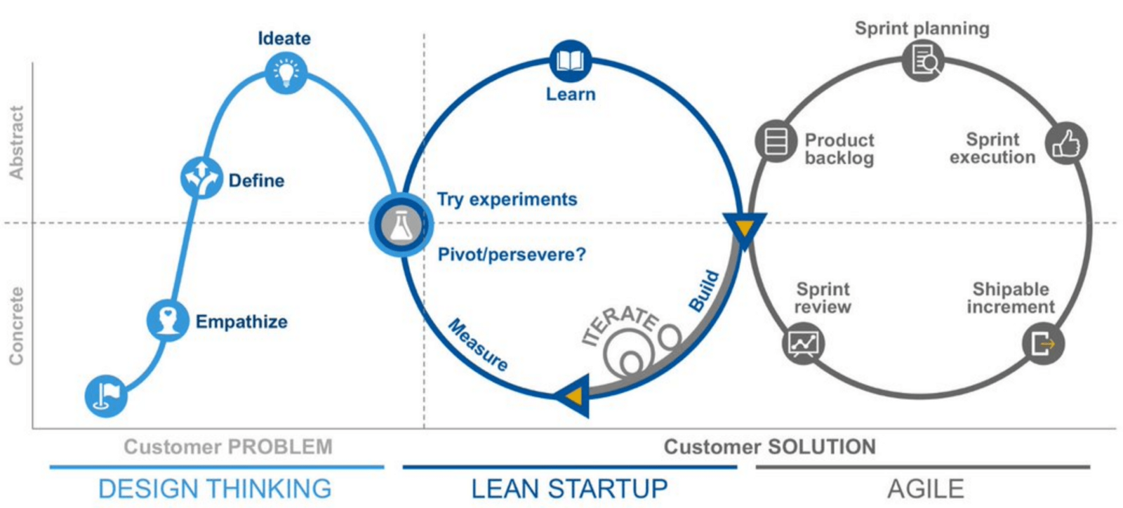 Design Thinking, Lean and Agile Better Defining Customer Problems and Solutions