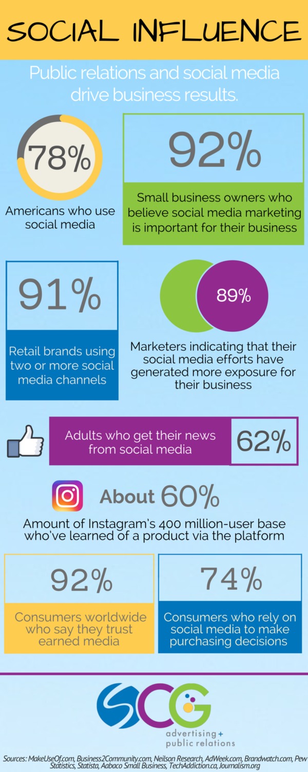 Social Media Influence on business results