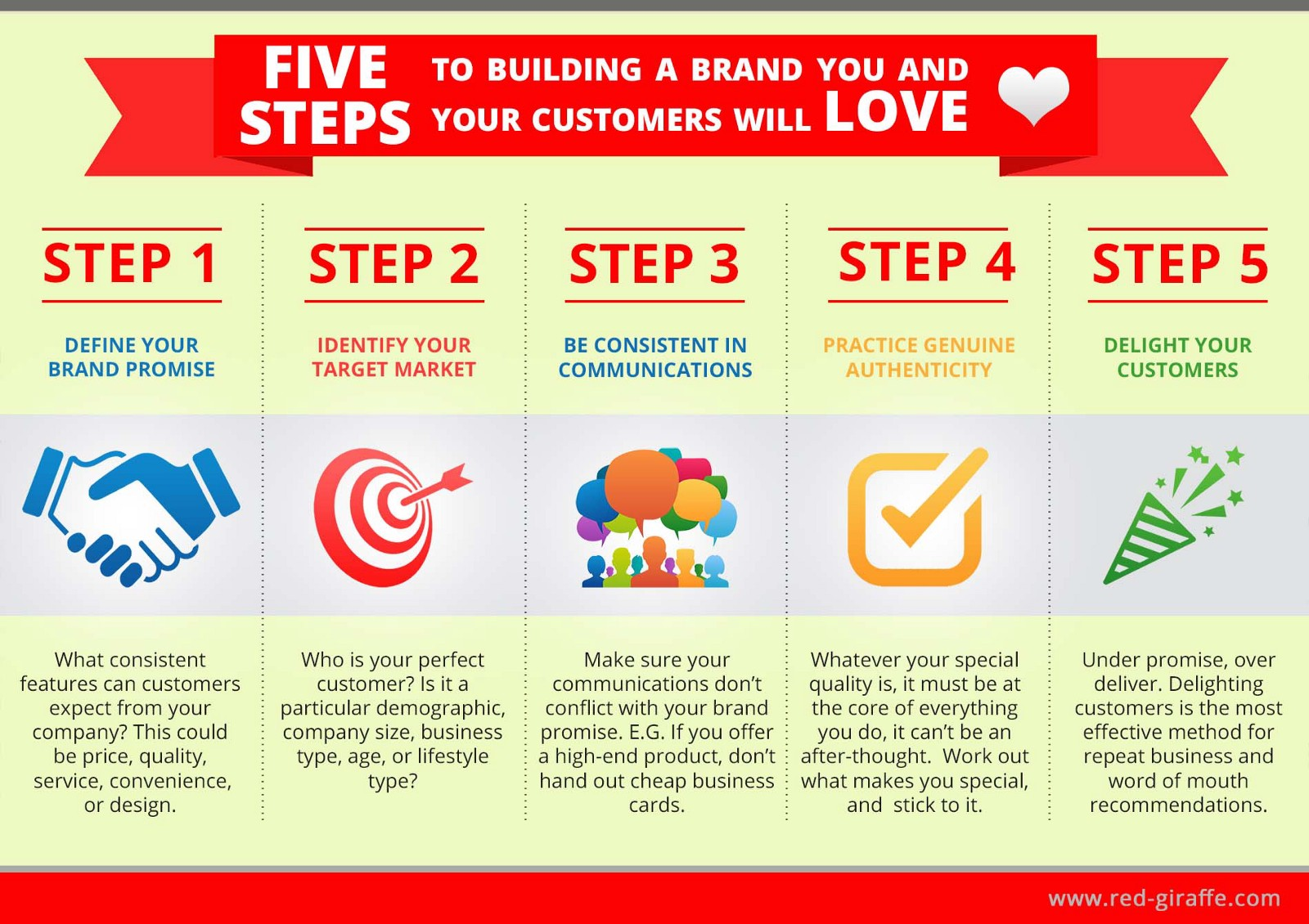 Steps to Building a Brand People Love