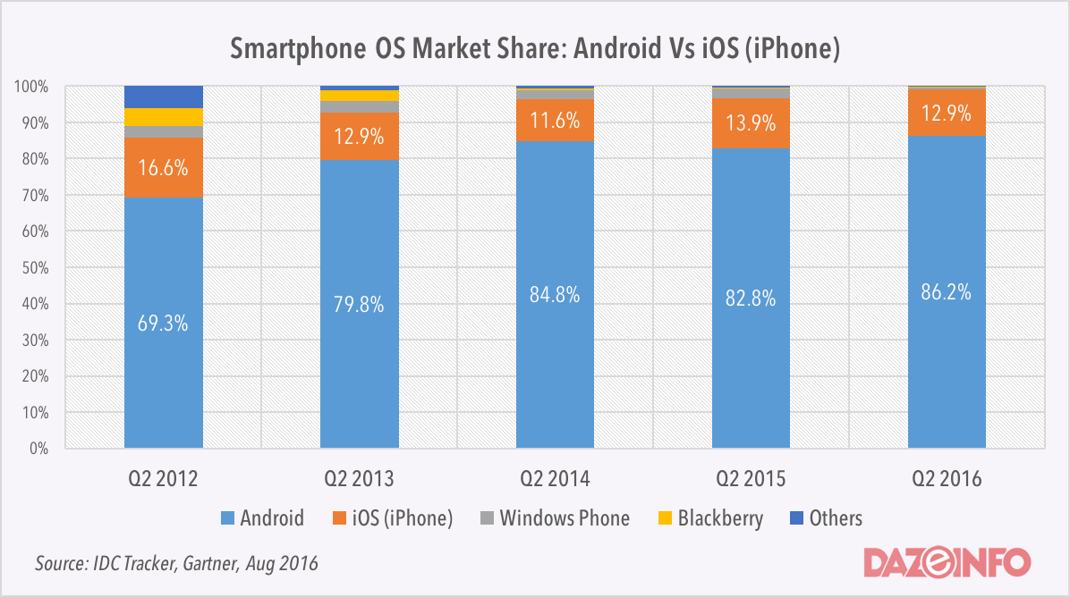 Image result for Smartphone Operating System Market Opportunities
