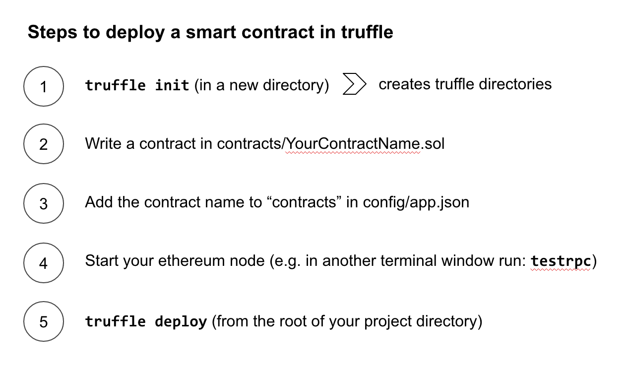 Add A New Smart Contract. After Youu0027ve Done Truffle Init, Or In The  Existing Project Directory, Copy Paste The Conference Contract Into ...