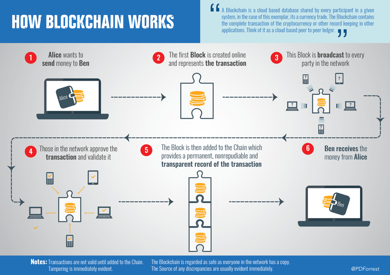 How blockchain technology actually works