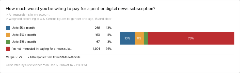 Many people would pay up to $5 for a newspaper subscription