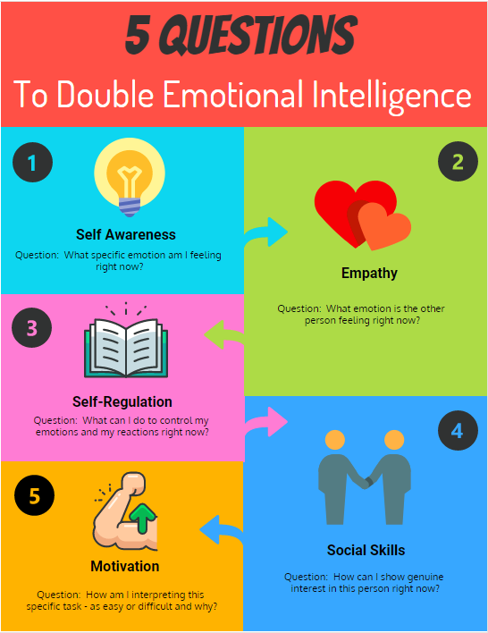 Double Emotional Intelligence