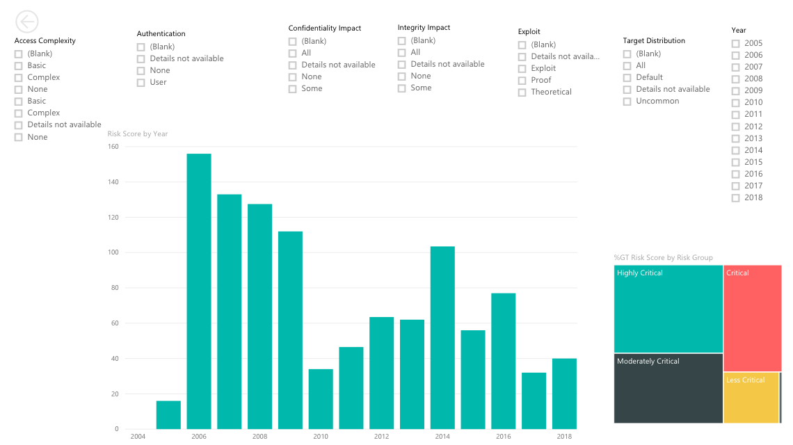 Visualising Drupal Security Advisory Data - By