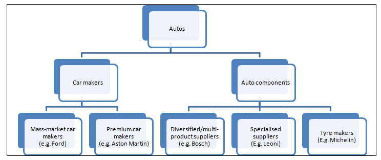 automobile industry market structure