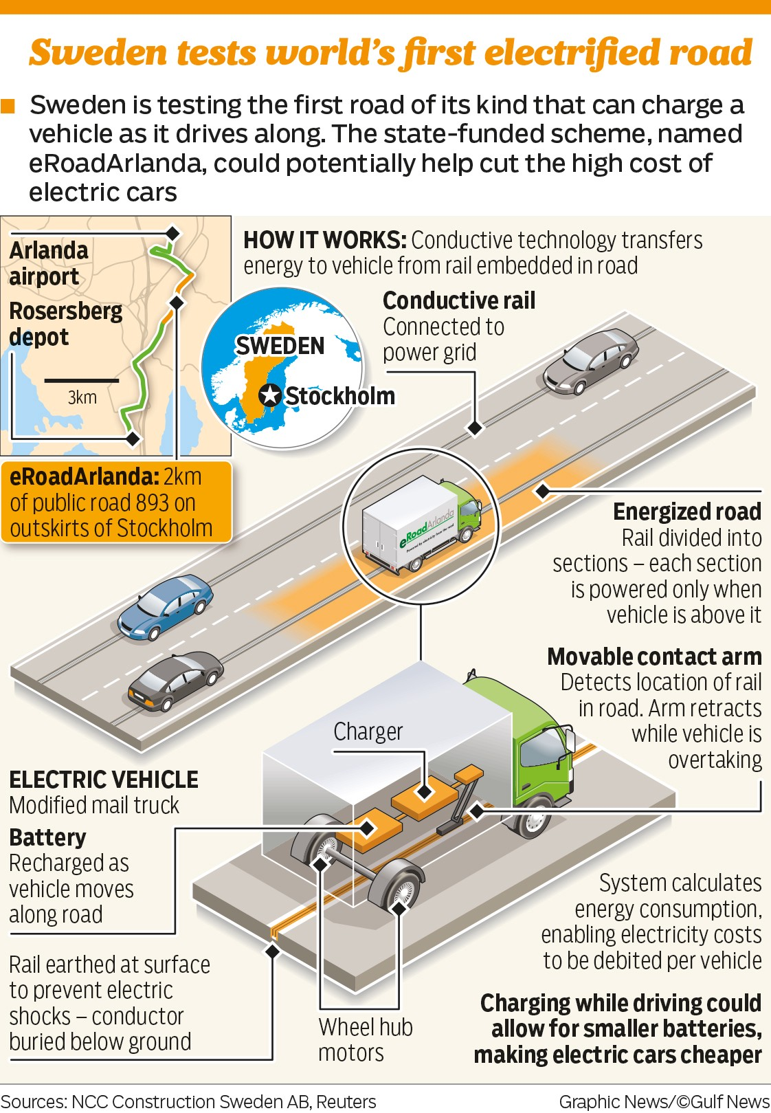 New Battery Technology Is Accelerating Autonomy And Saving The Electric Car Diagram Markus Fischer Spokesperson For State Owned Energy Company Vattenfall Describes Such Roads Will Allow Vehicles To Move Long Distances Without