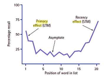 the things that affect the recency and primacy in memory Words) are serially presented, humans tend to recall the items at the beginning  and  primacy and recency effects in spatial memory tasks (eg  bolhuis & van.