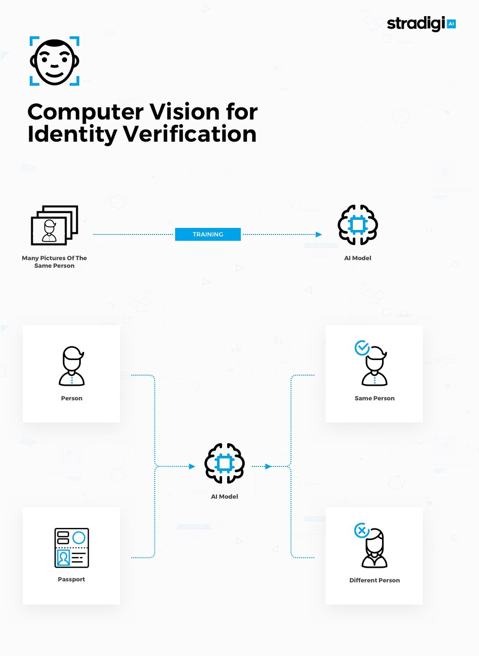 Computer Vision for Identity Verification