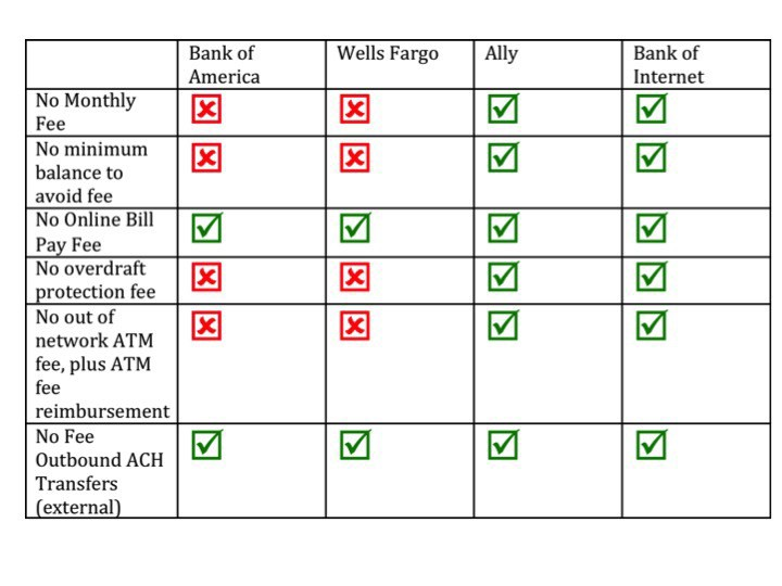 Financial Freedom: The Best Banks to Save Money and Build Wealth