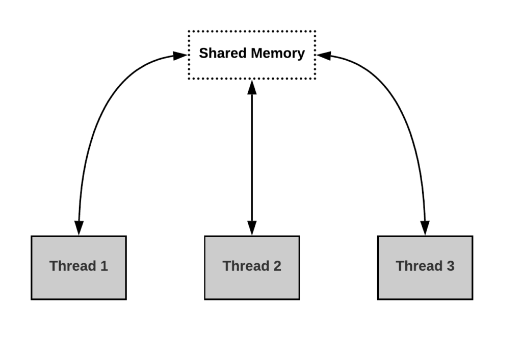 Threads and Shared Memory