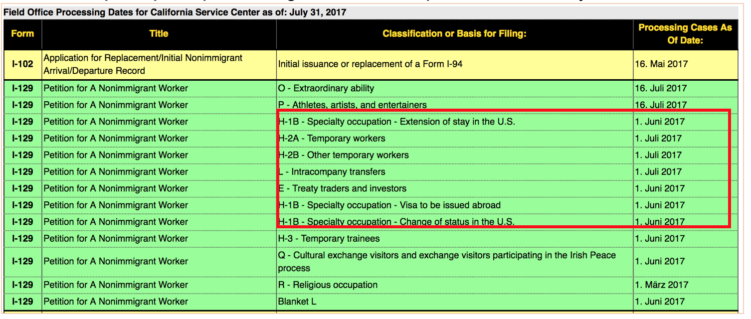 H1B Processing Time: How Long Will Your H1B Visa Approval Take?