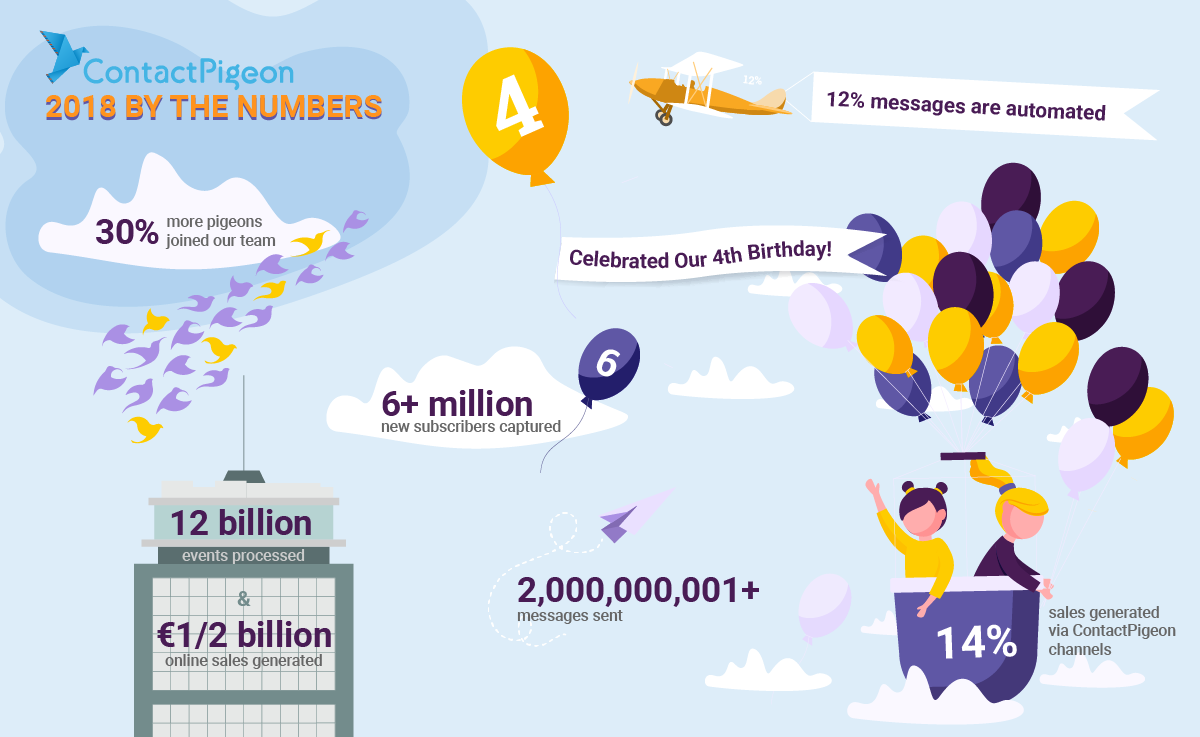 ContactPigeon 2018 By The Numbers