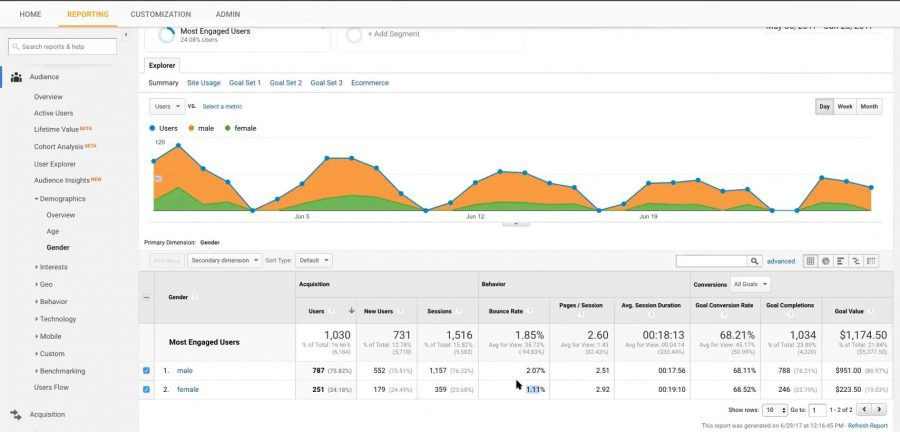 Most engaged users in Google Analytics