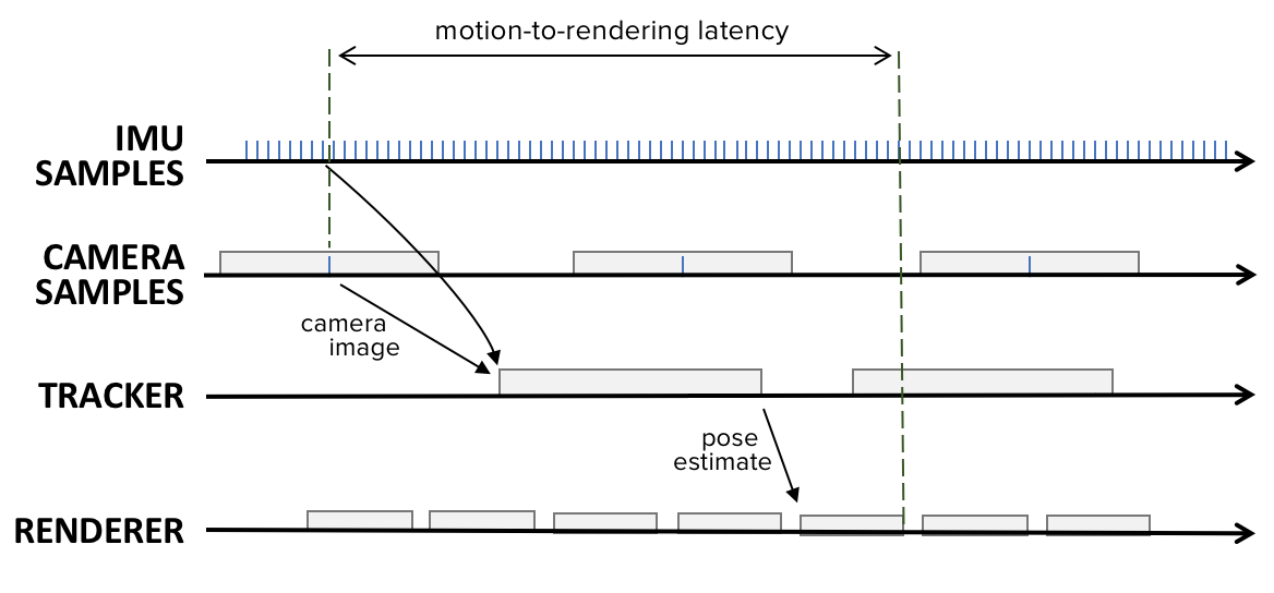bb5a75e8e5c MOTION TO PHOTON LATENCY IN MOBILE AR AND VR – DAQRI – Medium