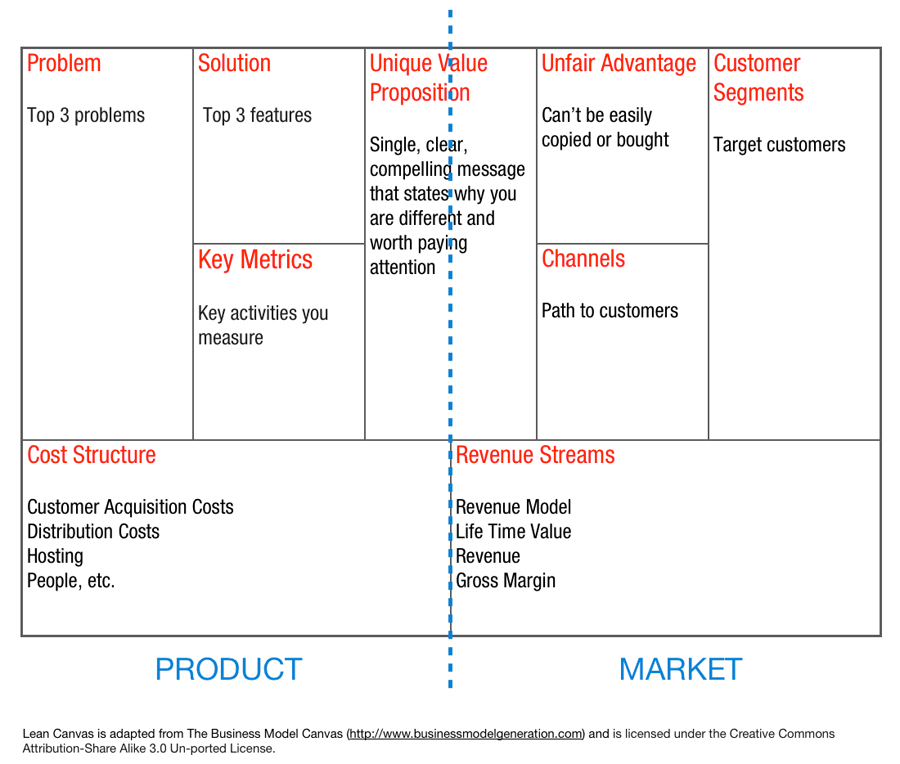 Lean Canvas Gather The Meaning Of Smallest Solution That Delivers Customers S Value It Is Usually Divided In Two Sides Left Side Mainly Focused On A