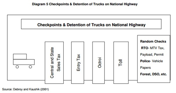 A sample of the different checkpoints and detentions for trucks on national highways.