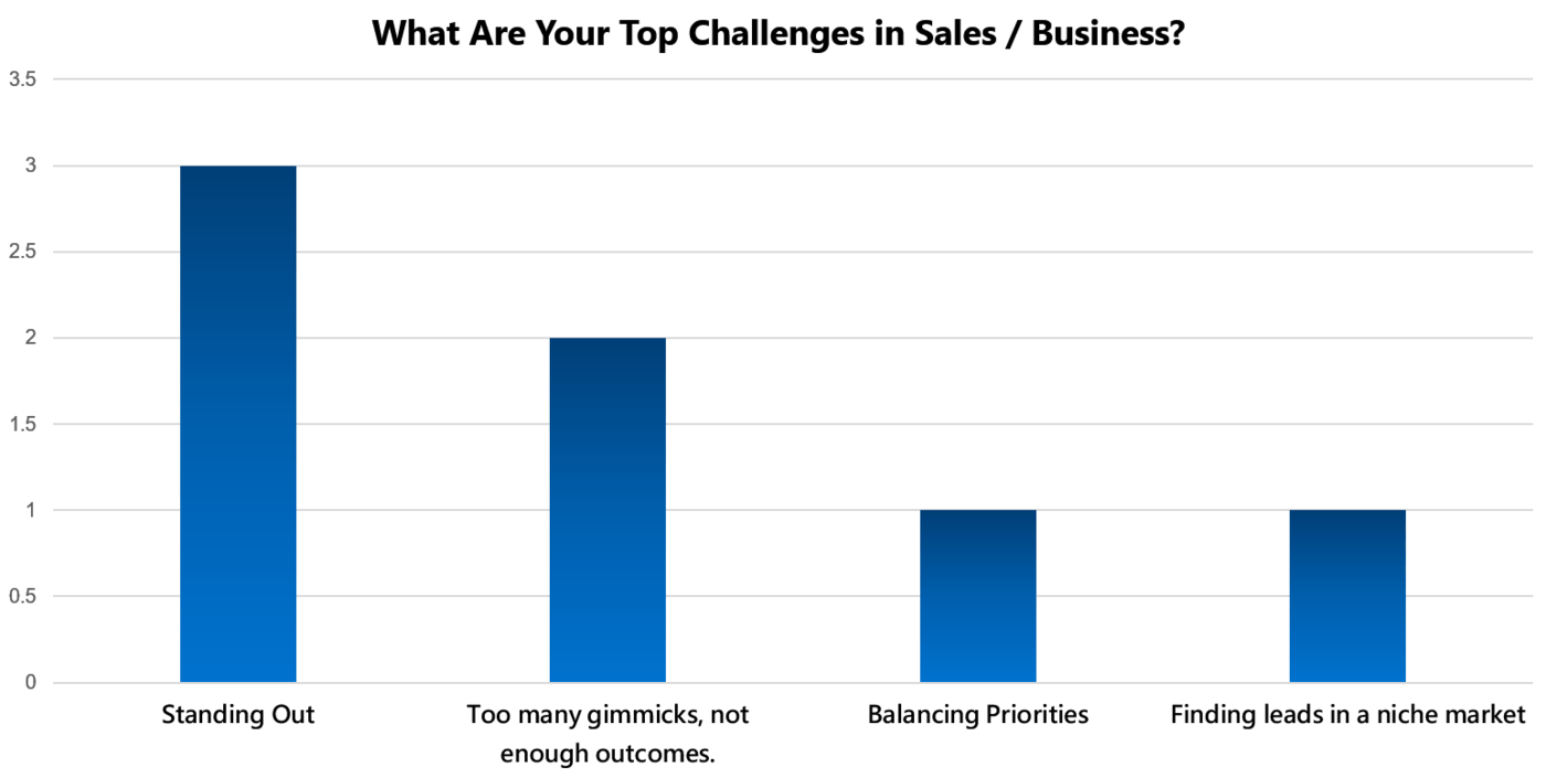 top challenges sales and business